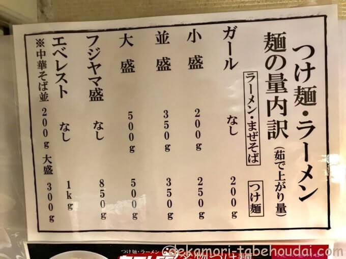 86831EC8 478E 4E25 B30E 8067F78EC8AE - ヤゴト55(名古屋市)【デカ盛り】大食い店だらけエリアの裏メニューつけ麺2kg超大食いチャレンジ【成功無料】
